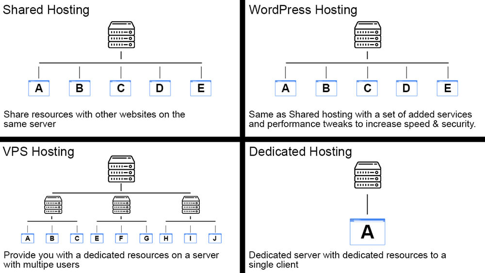 Different Hosting plans explanation