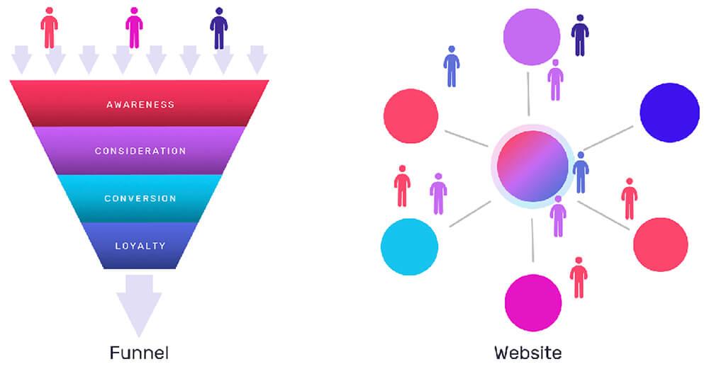 Funnel vs website